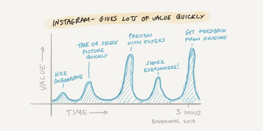 Showing perceived value of app over time for Instagram
